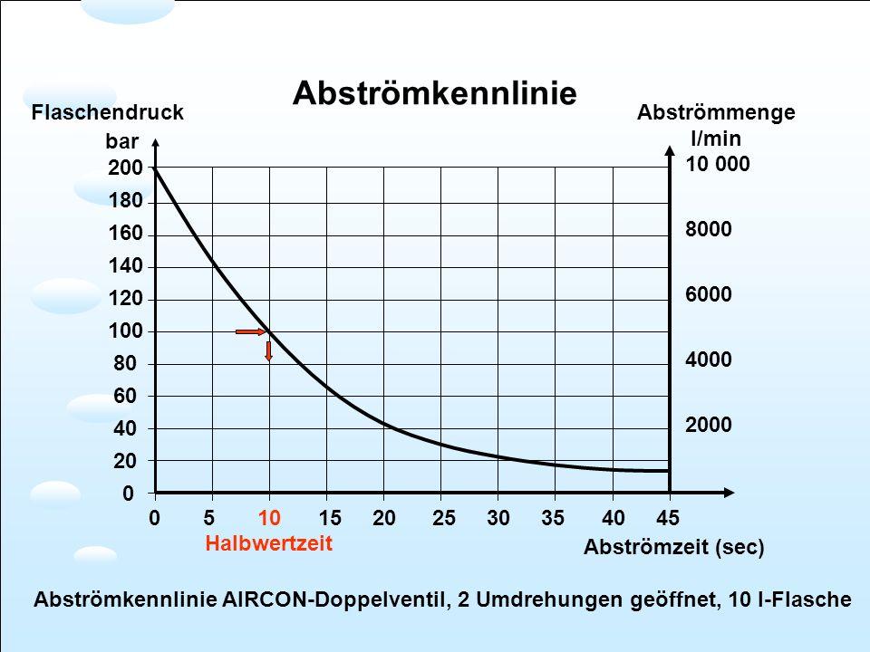 Abströmkennlinie 0 5 10 15 20 25 30 35 40 45 Abströmzeit (sec) 200 180