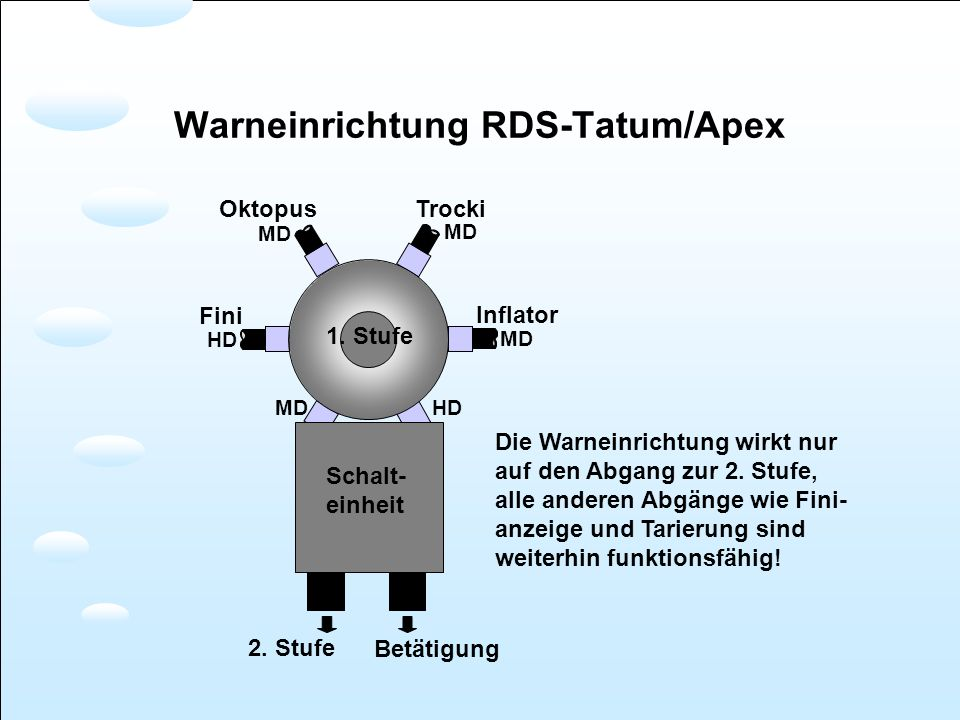 Warneinrichtung RDS-Tatum/Apex