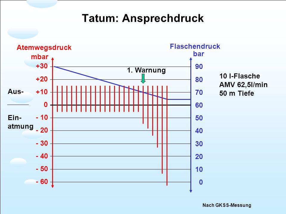 Tatum: Ansprechdruck Flaschendruck Atemwegsdruck bar mbar 90 +30 80