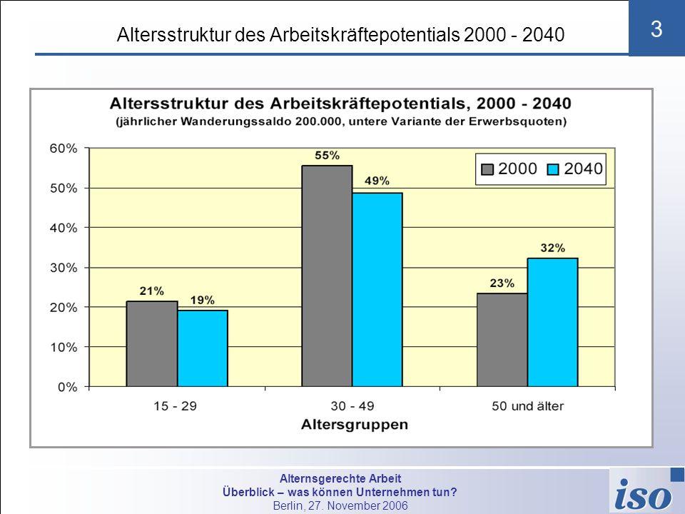 Altersstruktur des Arbeitskräftepotentials 2000 - 2040