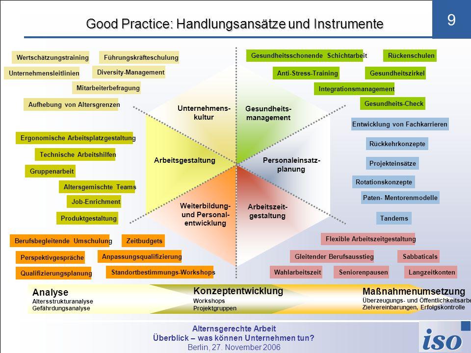 Good Practice: Handlungsansätze und Instrumente