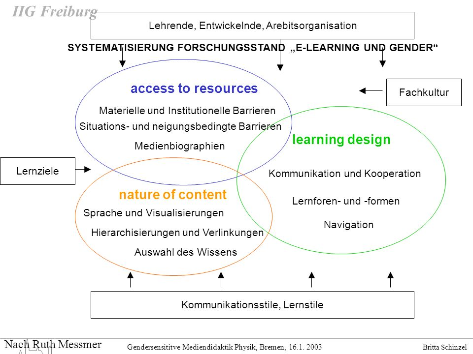 access to resources learning design nature of content