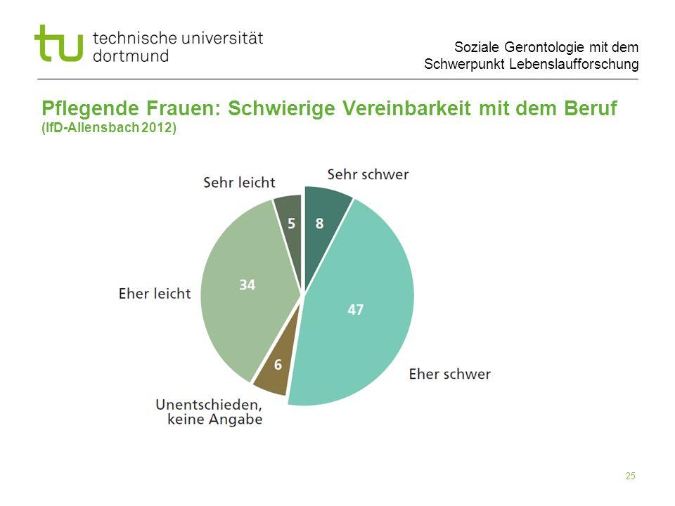 Pflegende Frauen: Schwierige Vereinbarkeit mit dem Beruf (IfD-Allensbach 2012)