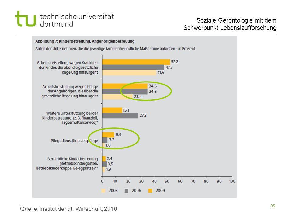 Quelle: Institut der dt. Wirtschaft, 2010