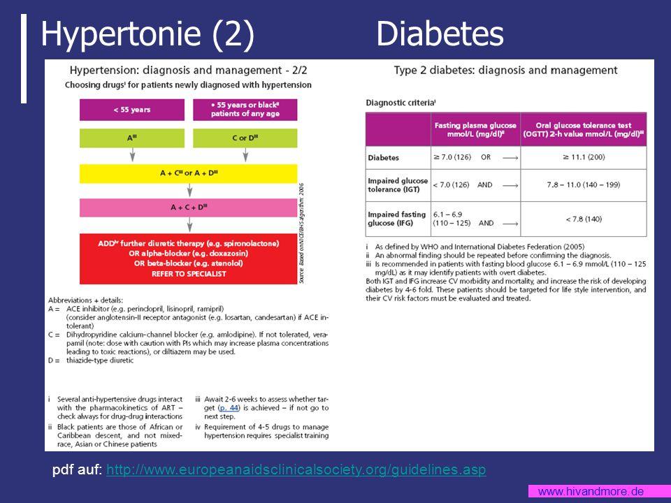 Hypertonie (2) Diabetes