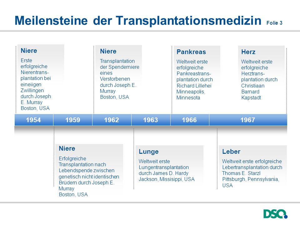 Meilensteine der Transplantationsmedizin Folie 3