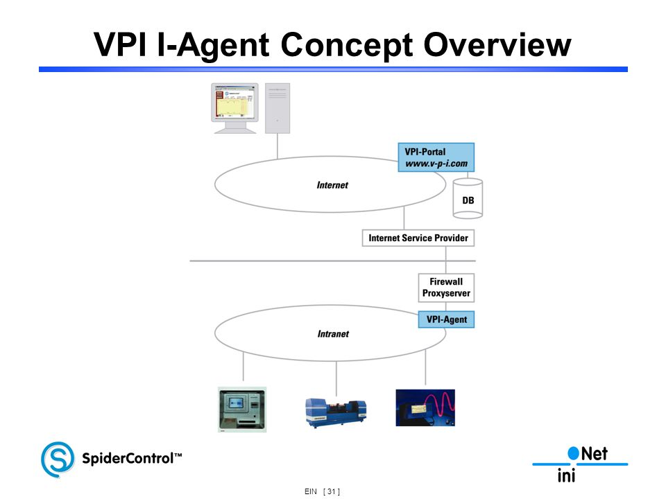 VPI I-Agent Concept Overview