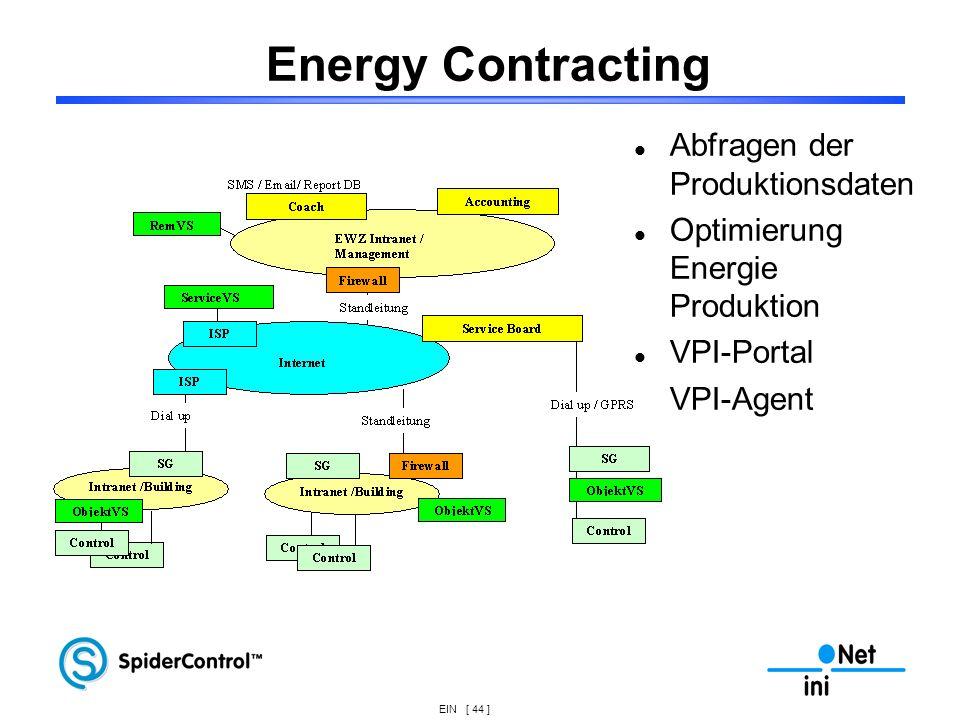 Energy Contracting Abfragen der Produktionsdaten