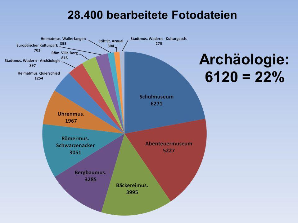 28.400 bearbeitete Fotodateien