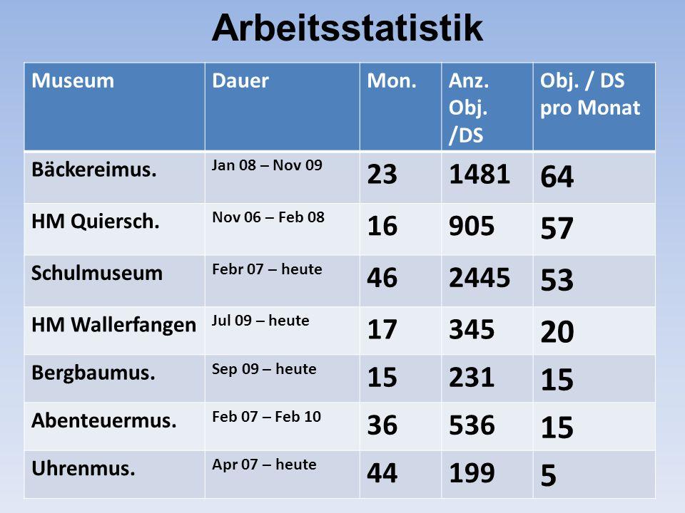 Arbeitsstatistik Museum. Dauer. Mon. Anz. Obj. /DS. Obj. / DS pro Monat. Bäckereimus. Jan 08 – Nov 09.