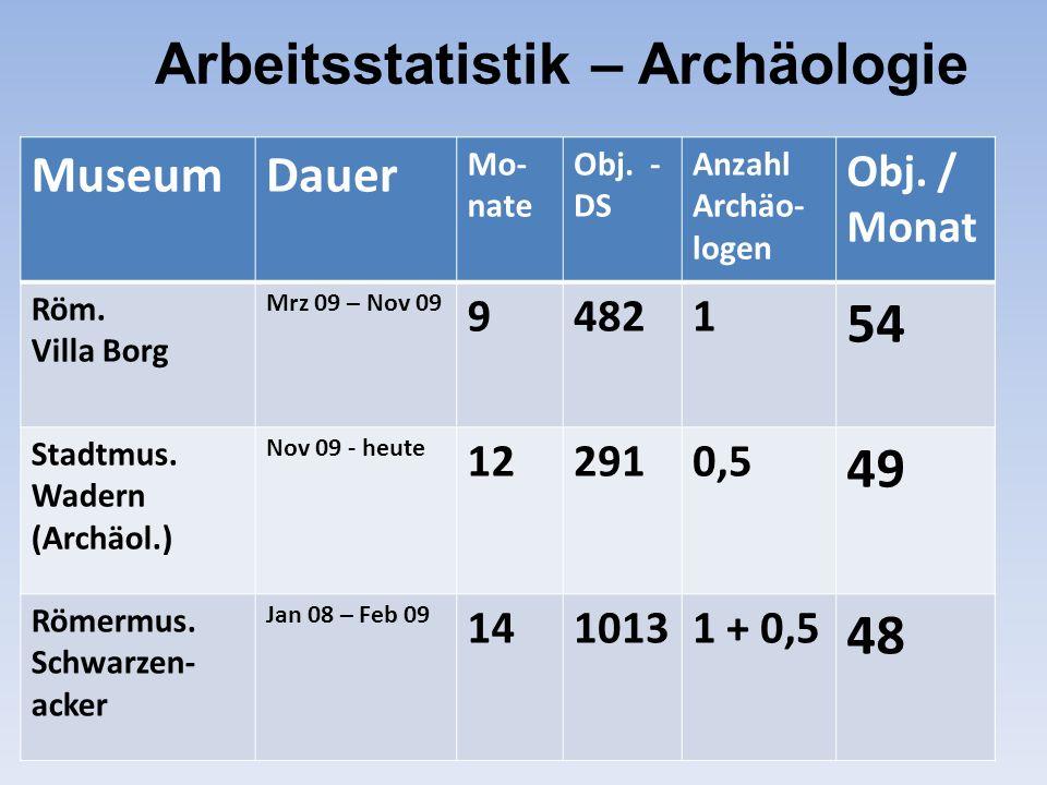 Arbeitsstatistik – Archäologie