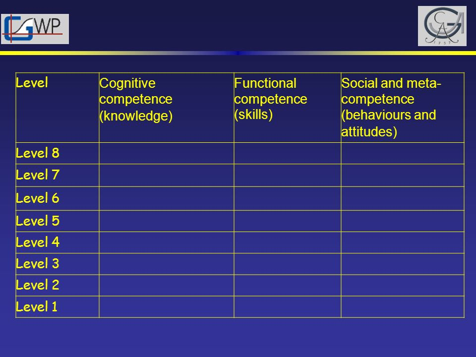 Cognitive competence (knowledge) Functional competence (skills)