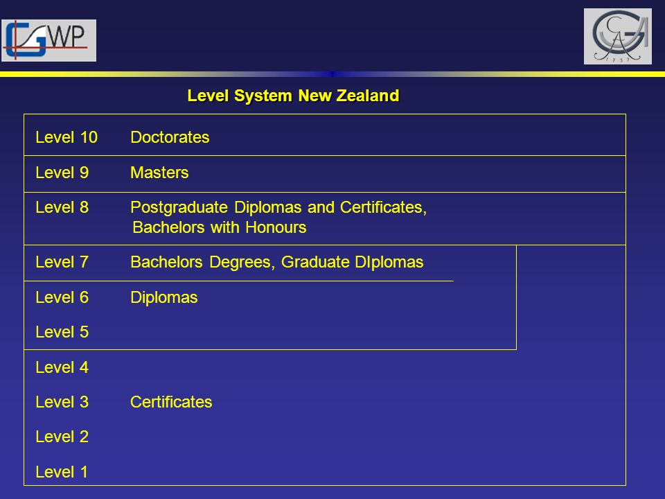 Level System New Zealand