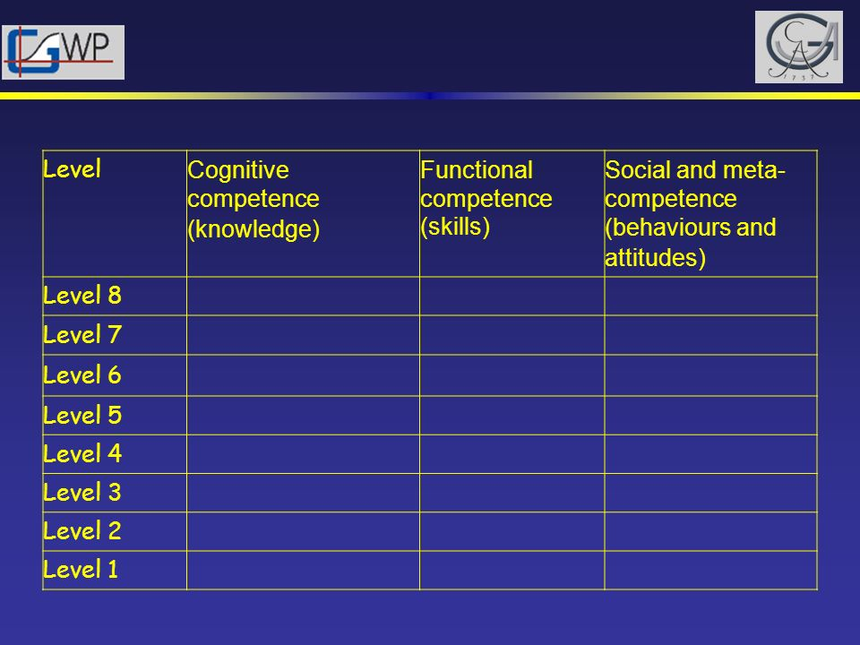 Level Cognitive competence (knowledge) Functional competence (skills) Social and meta-competence (behaviours and attitudes)