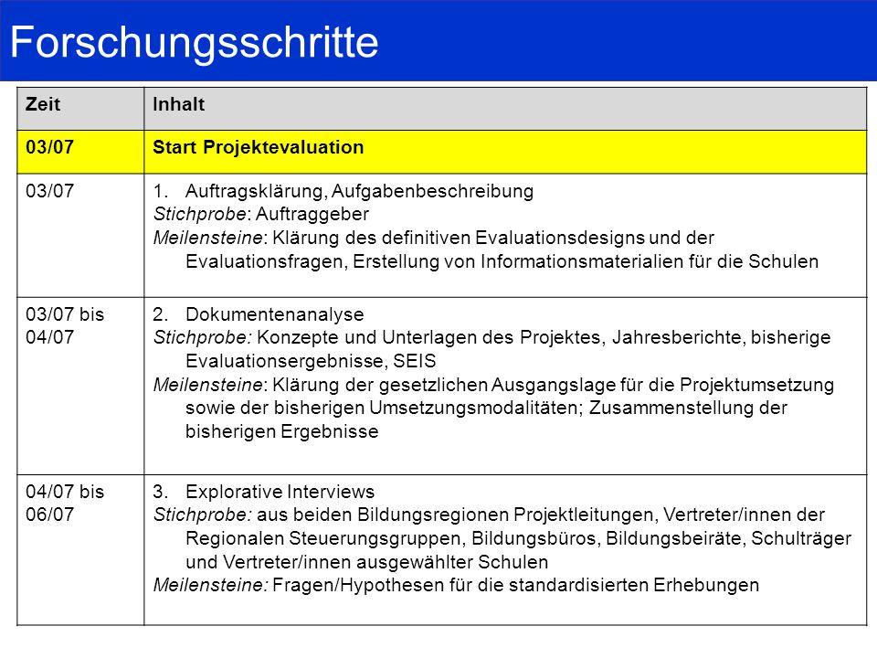 Forschungsschritte Zeit Inhalt 03/07 Start Projektevaluation