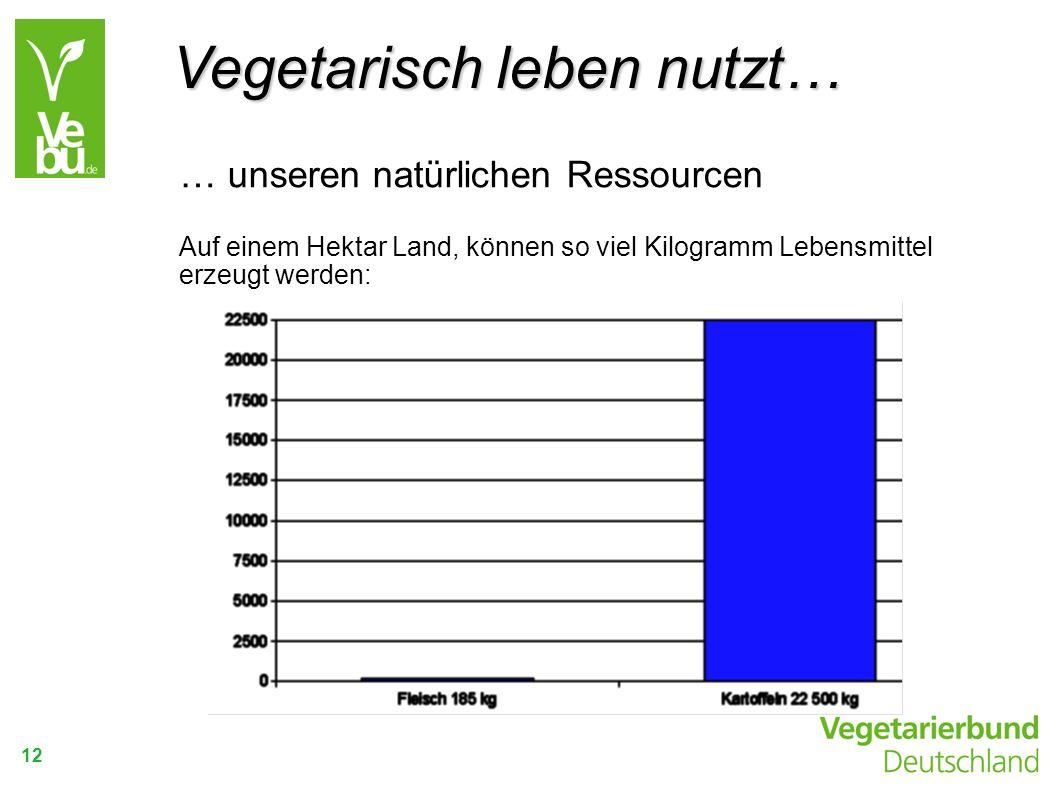 Vegetarisch leben nutzt…