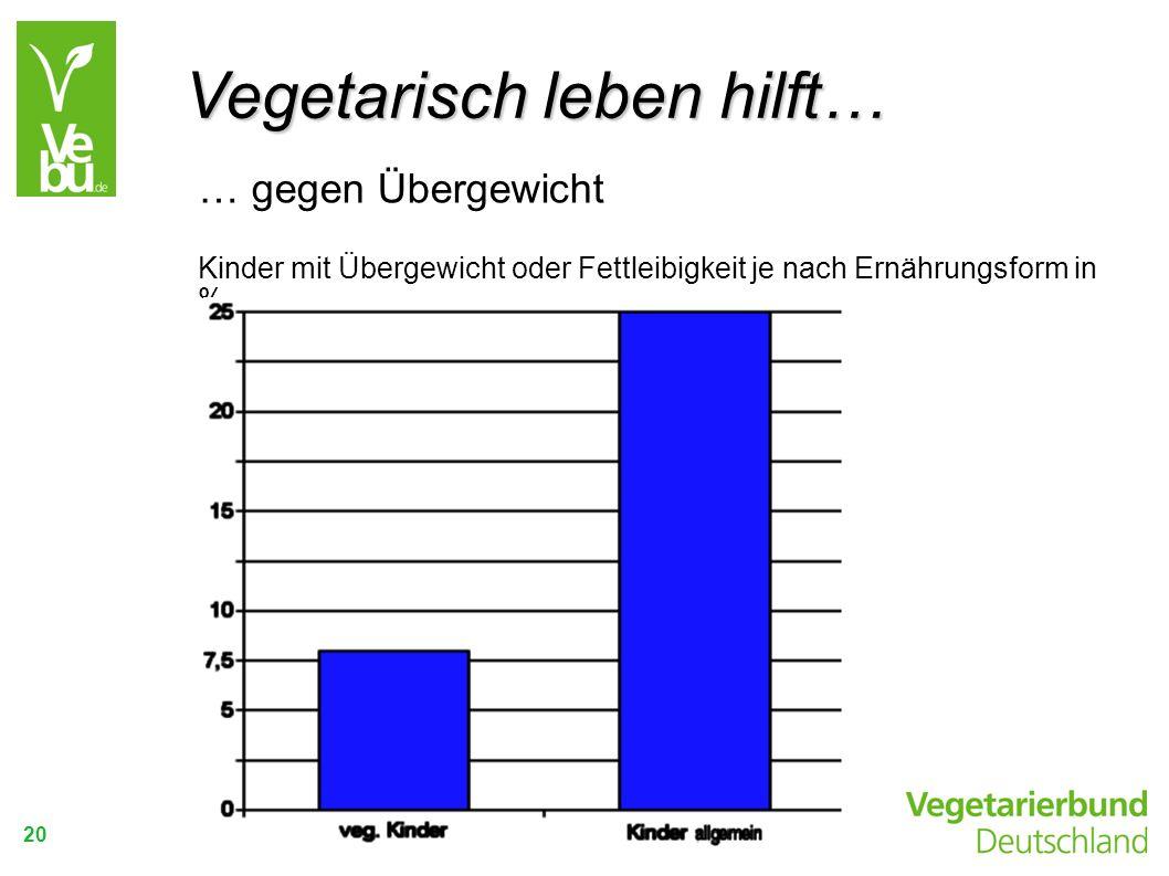 Vegetarisch leben hilft…