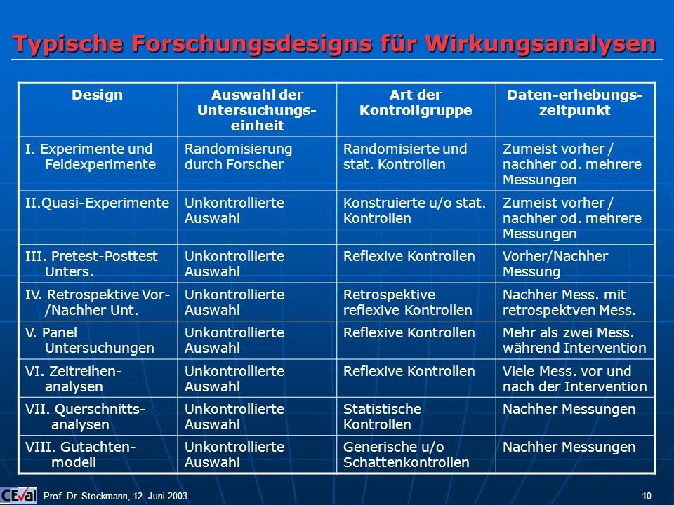 Typische Forschungsdesigns für Wirkungsanalysen