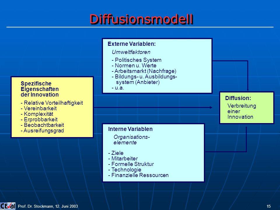 Diffusionsmodell Externe Variablen: Umweltfaktoren