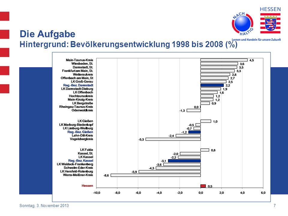 Die Aufgabe Hintergrund: Bevölkerungsentwicklung 1998 bis 2008 (%)