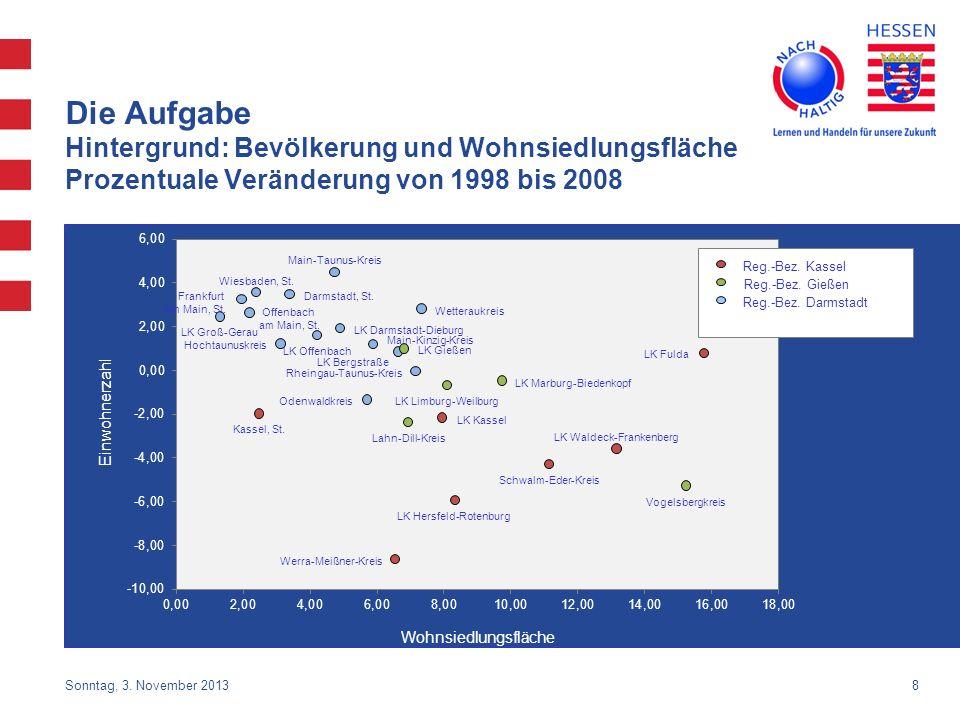 Die Aufgabe Hintergrund: Bevölkerung und Wohnsiedlungsfläche Prozentuale Veränderung von 1998 bis 2008