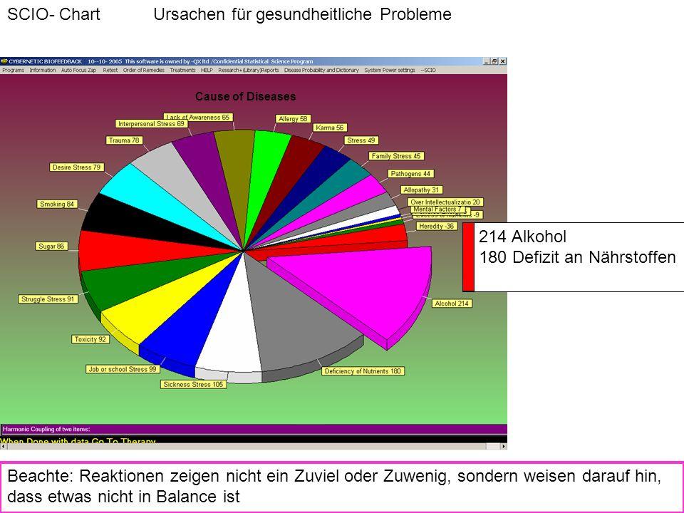 SCIO- Chart Ursachen für gesundheitliche Probleme