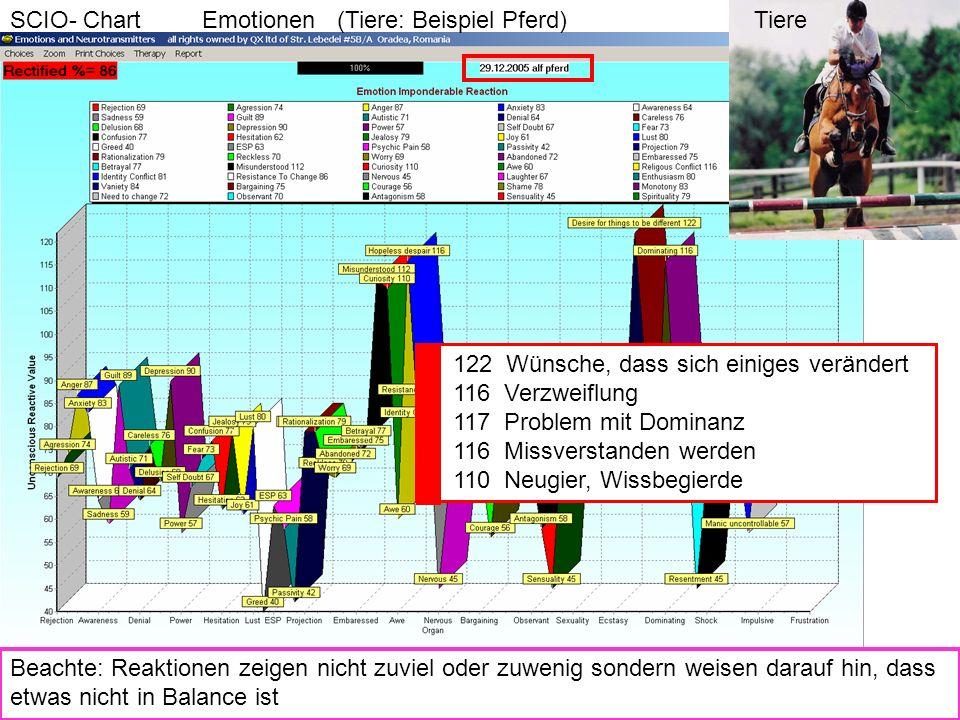 SCIO- Chart Emotionen (Tiere: Beispiel Pferd)
