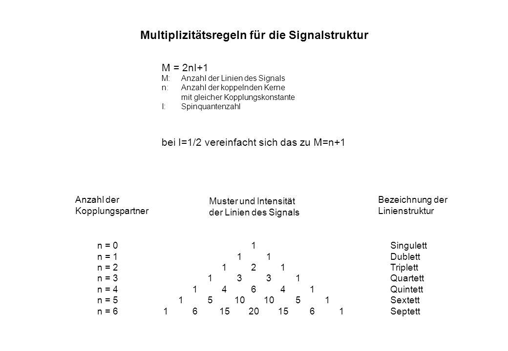 Multiplizitätsregeln für die Signalstruktur