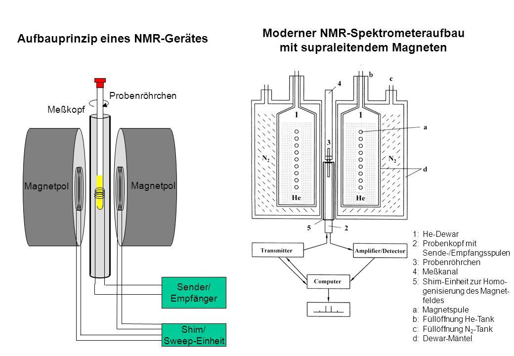 Moderner NMR-Spektrometeraufbau mit supraleitendem Magneten