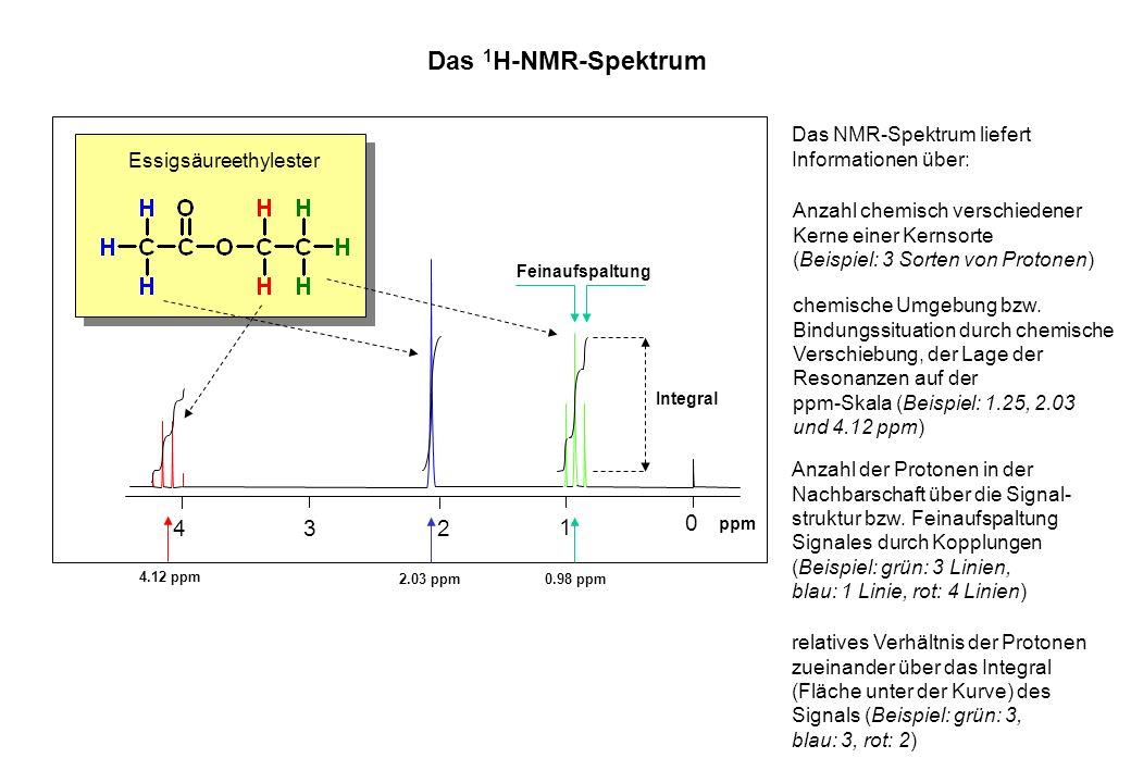 Das 1H-NMR-Spektrum 4 3 2 1 Das NMR-Spektrum liefert