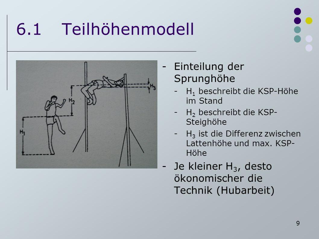 6.1 Teilhöhenmodell Einteilung der Sprunghöhe