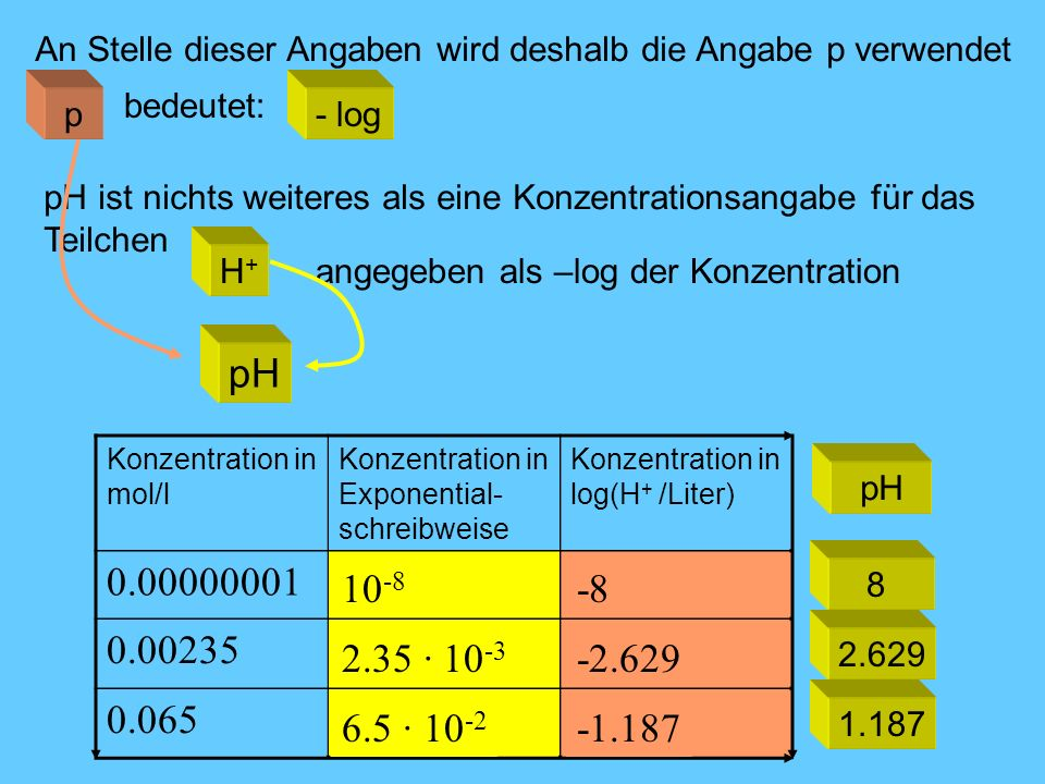 An Stelle dieser Angaben wird deshalb die Angabe p verwendet