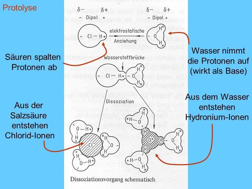 Protolyse Wasser nimmt. die Protonen auf. (wirkt als Base) Säuren spalten. Protonen ab. Aus dem Wasser.