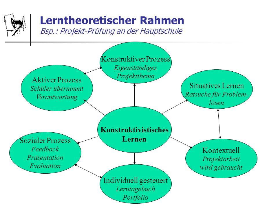 Lerntheoretischer Rahmen Bsp.: Projekt-Prüfung an der Hauptschule