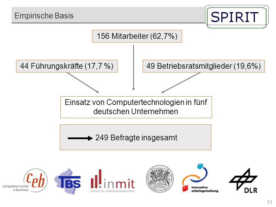 49 Betriebsratsmitglieder (19,6%)