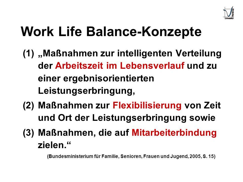 Work Life Balance-Konzepte