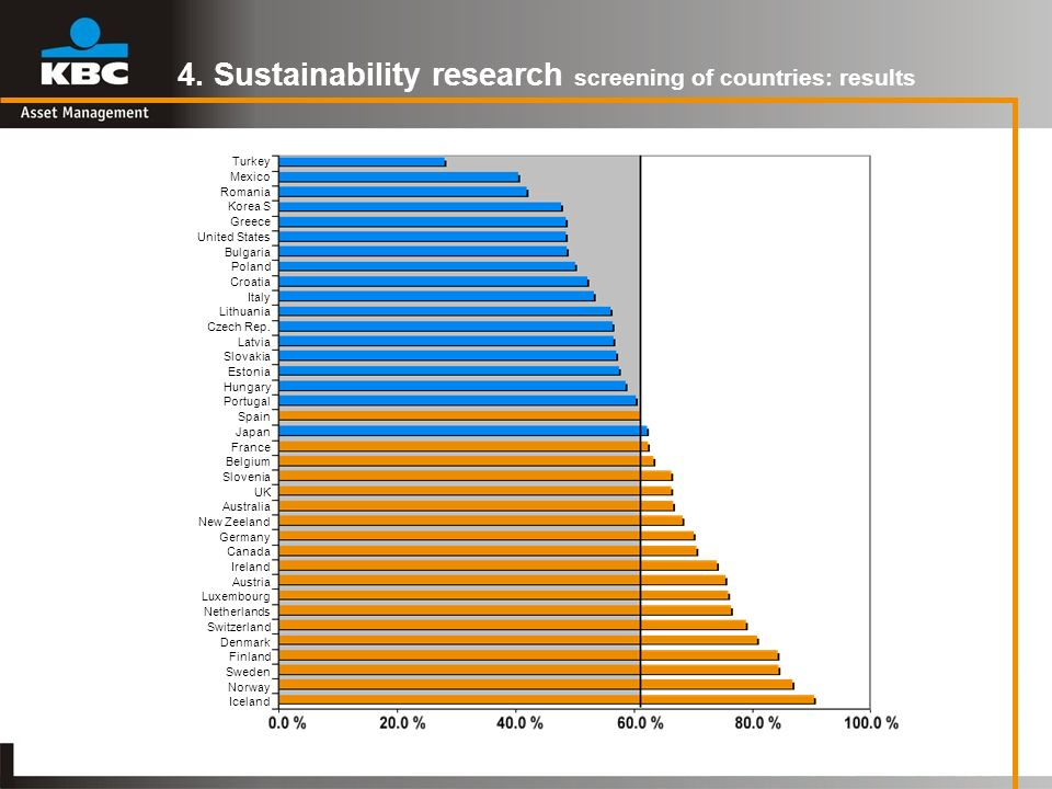 4. Sustainability research screening of countries: results