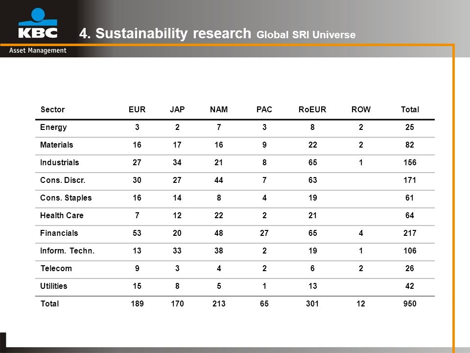 4. Sustainability research Global SRI Universe