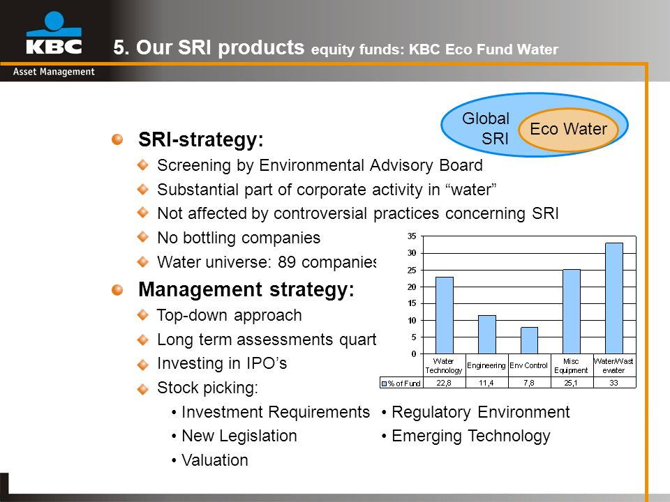 5. Our SRI products equity funds: KBC Eco Fund Water