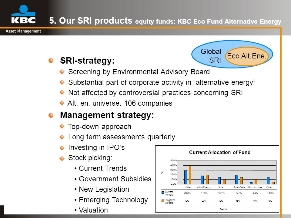 5. Our SRI products equity funds: KBC Eco Fund Alternative Energy