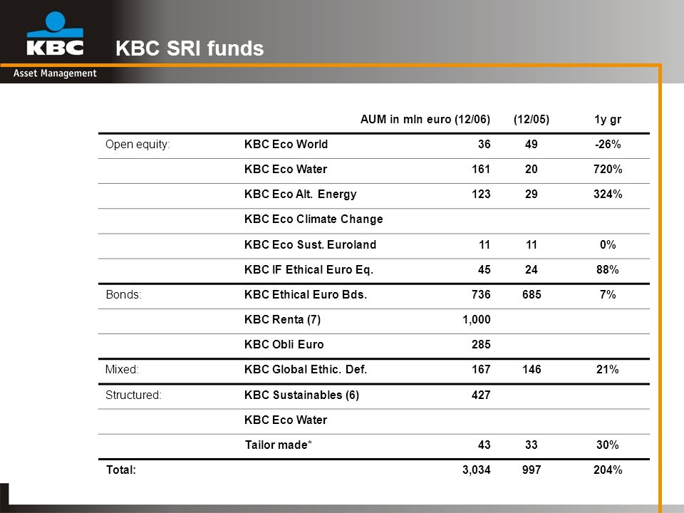 KBC SRI funds AUM in mln euro (12/06) (12/05) 1y gr Open equity: