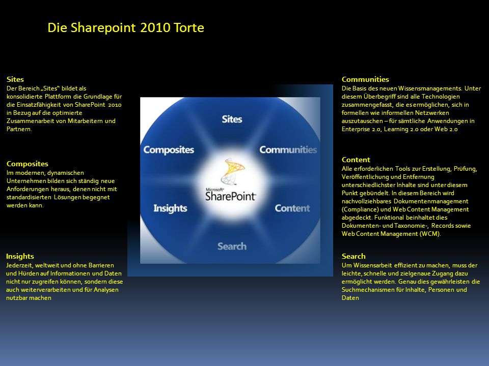 Die Sharepoint 2010 Torte Sites Communities Content Composites