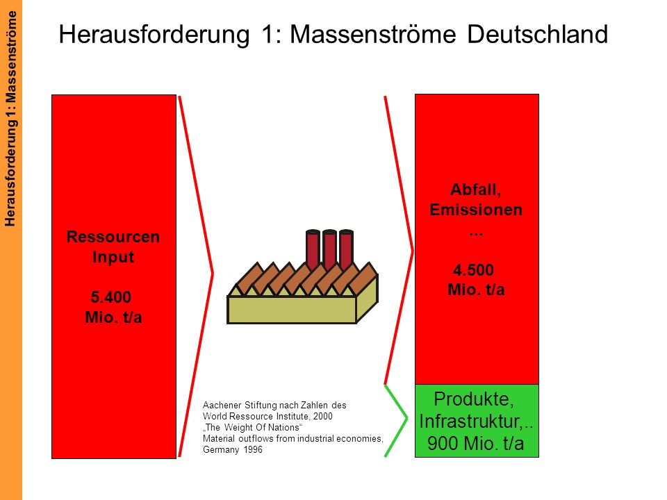 Herausforderung 1: Massenströme Deutschland
