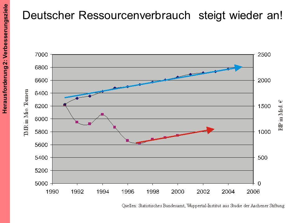 Deutscher Ressourcenverbrauch steigt wieder an!