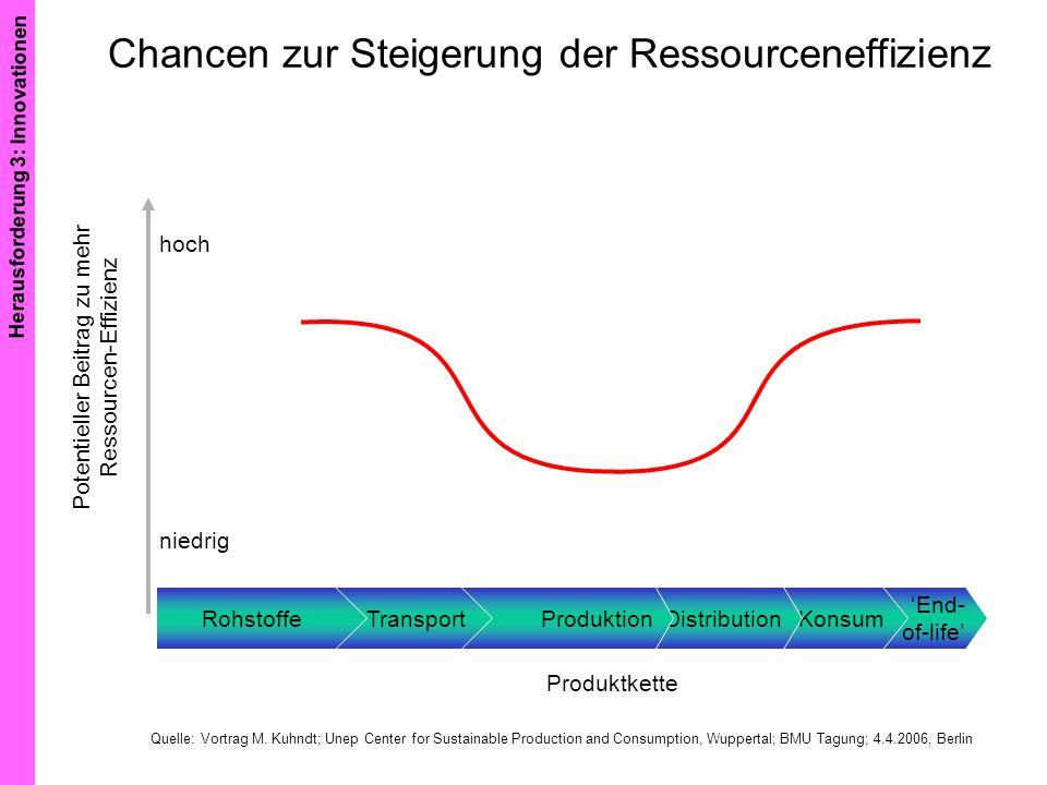 Chancen zur Steigerung der Ressourceneffizienz