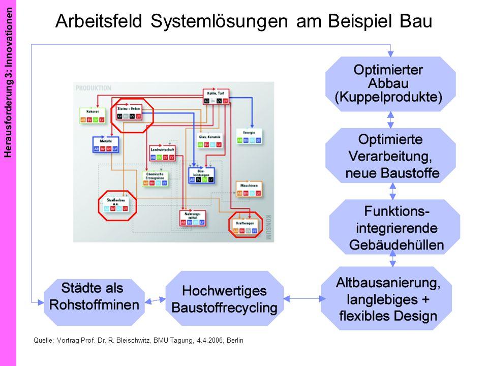 Arbeitsfeld Systemlösungen am Beispiel Bau