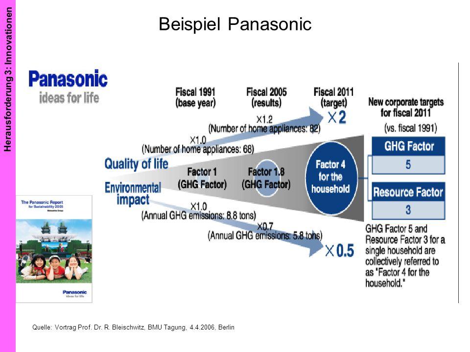 Beispiel Panasonic Herausforderung 3: Innovationen