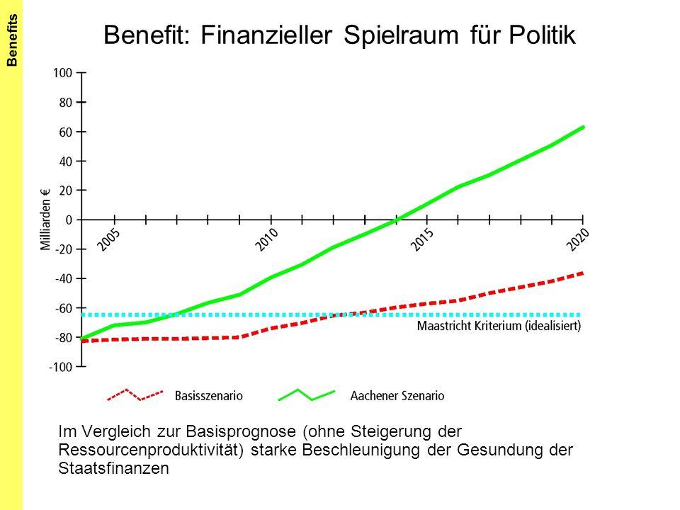 Benefit: Finanzieller Spielraum für Politik