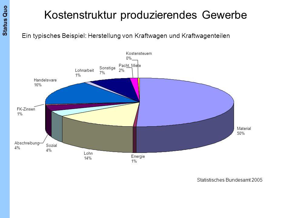 Kostenstruktur produzierendes Gewerbe