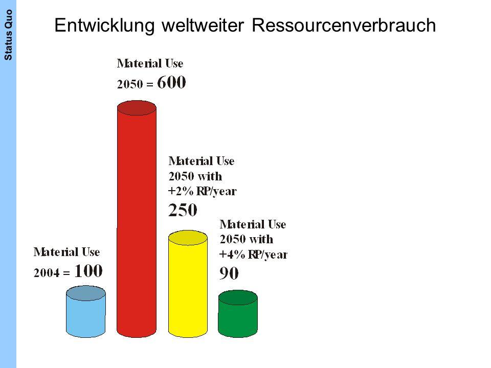 Entwicklung weltweiter Ressourcenverbrauch